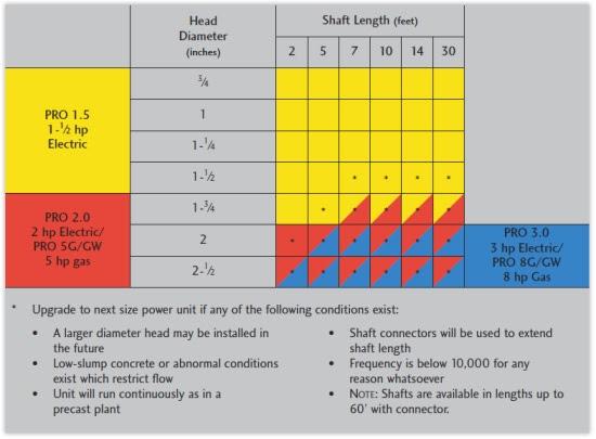 2 Flex Shaft Pro 2 Standard Type 25n2